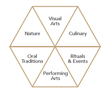 World Trade Organization's 6 Categories of Cultural Tourism